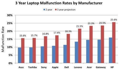 en-iyi-laptop-markasi