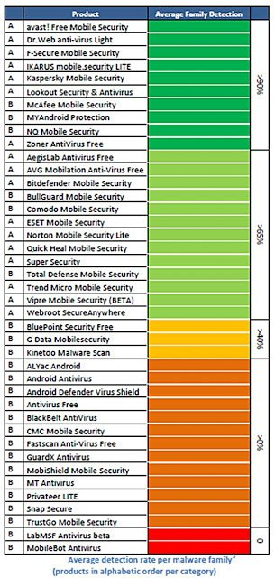 androit-antivirus-test-table